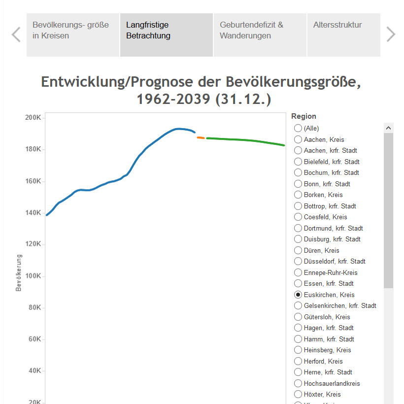 Prognose NRW