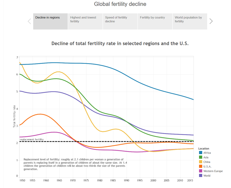GlobalFertilityDecline